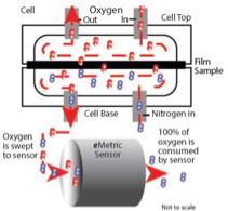 Кулонометрический датчик кислорода eMetric