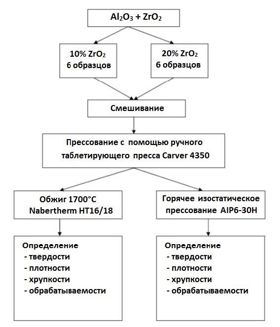 Технологическая схема получения керамики Al2O3 + ZrO2